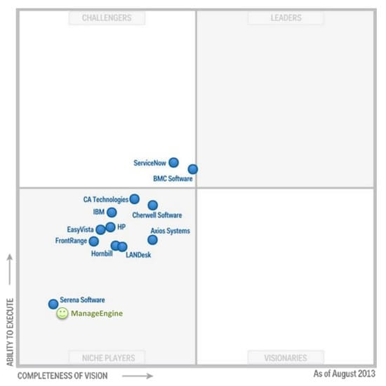 ServiceDesk Plus no quadrante mágico do Gartner - ITSM