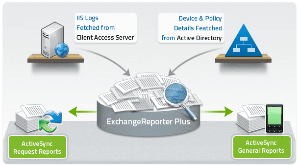 activesync-reports-diagram