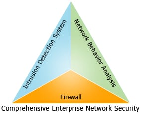 comprehensive-network-security