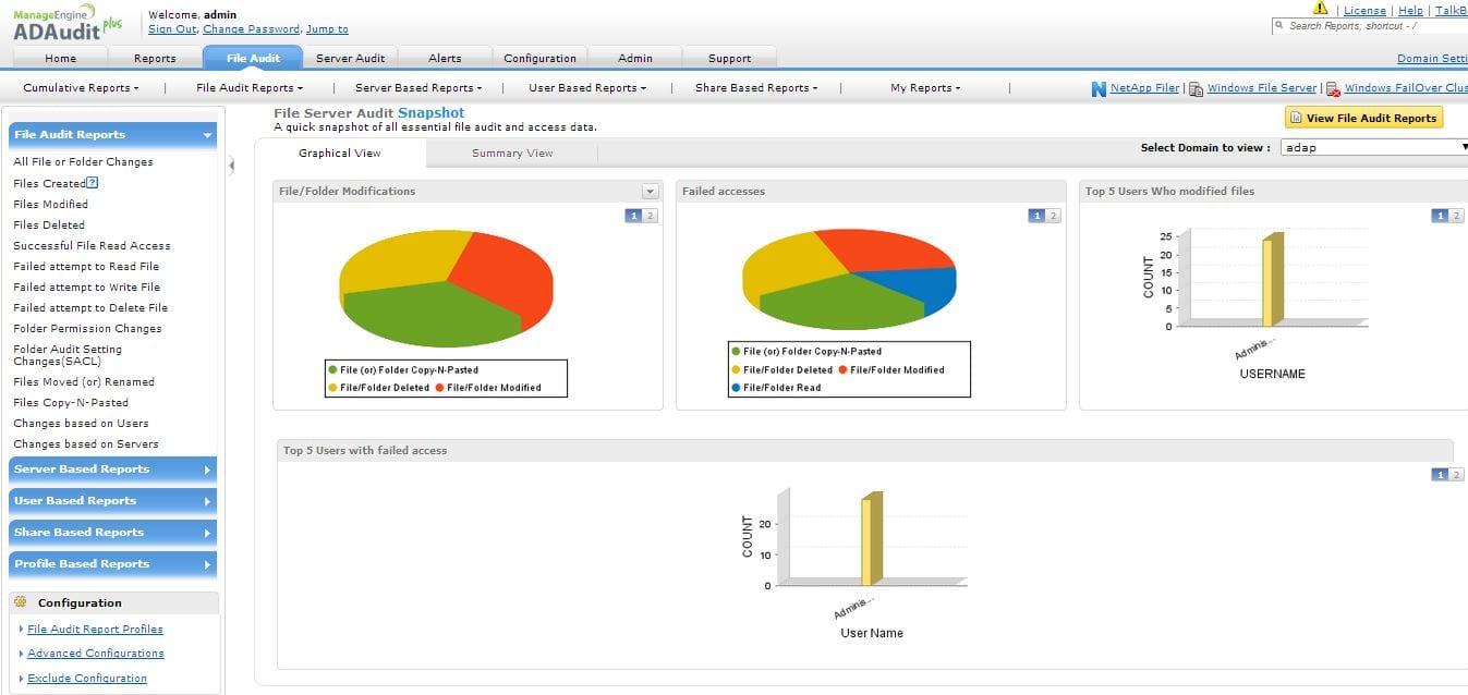 Visão do Painel de Auditoria do File Server