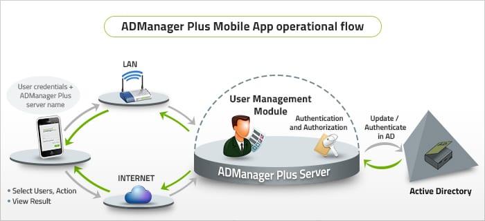 Gerenciamento de ad blog acsoftware manageengine aplicativo para gerenciamento de active directory com o manageengine admanager plus ccuart Gallery