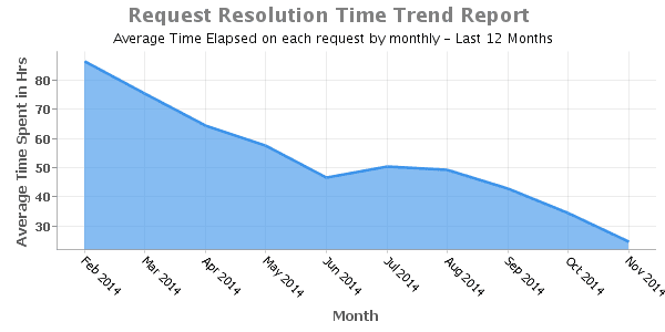 Request_Resolution_Time_Trend_Report