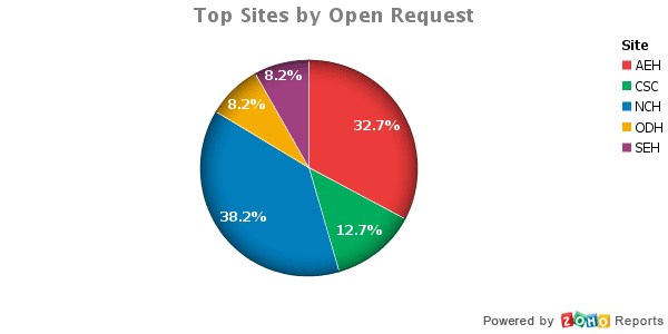 Top_Sites_by_Open_Request