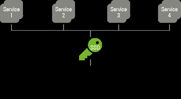 SSO- ADSelfService